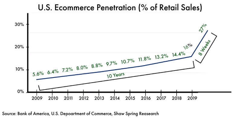 US Ecommerce Penetration | SEO México